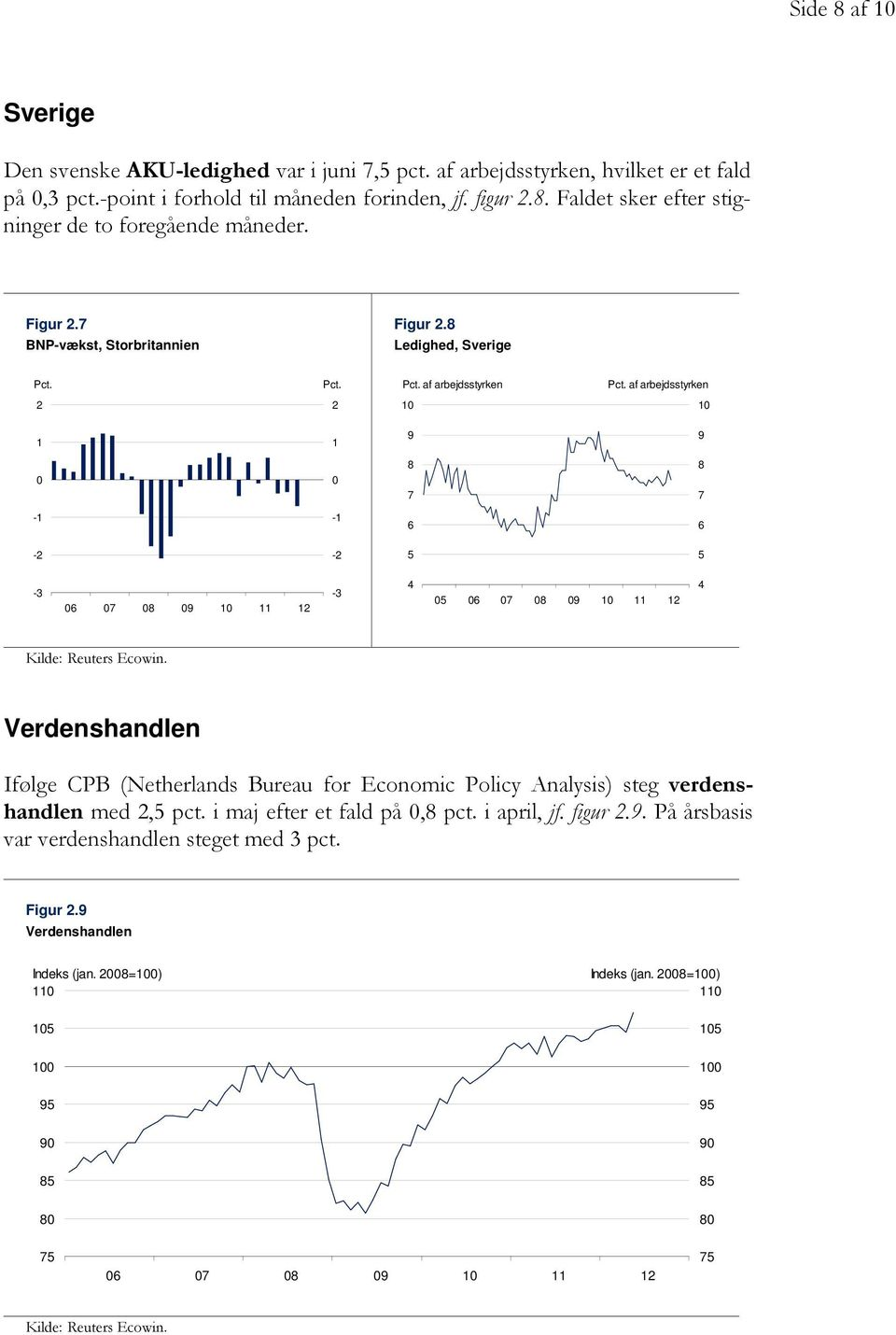 Verdenshandlen Ifølge CPB (Netherlands Bureau for Economic Policy Analysis) steg verdenshandlen med, pct. i efter et fald på,8 pct. i april, jf. figur.9.