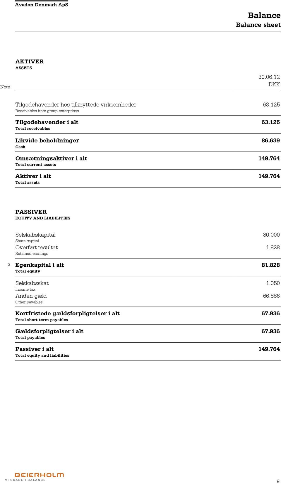 764 Total assets PASSIVER EQUITY AND LIABILITIES Selskabskapital 80.000 Share capital Overført resultat 1.828 Retained earnings 3 Egenkapital i alt 81.