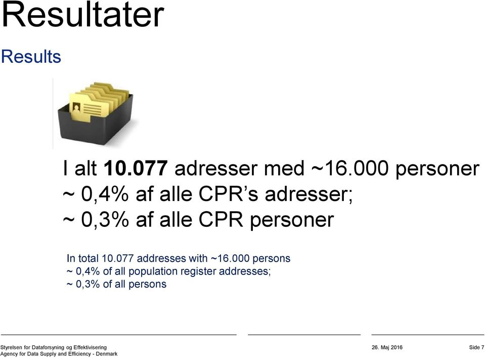 CPR personer In total 10.077 addresses with ~16.