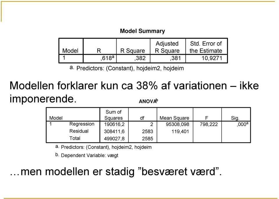 Dependent Variable: vægt Model Summary Adjusted Std.