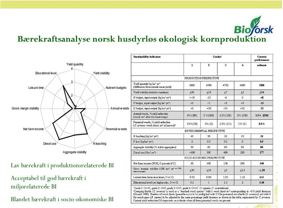 income Perennial w eeds Diesel use N leaching Aggregate stability Lav bærekraft i
