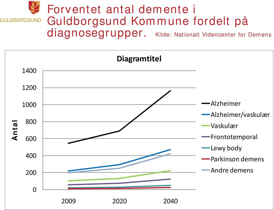 Kilde: Nationalt Videncenter for Demens 1400 Diagramtitel Antal 1200