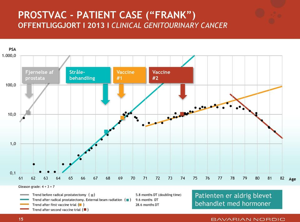 79 80 81 82 Age Gleason grade: 4 + 3 = 7 Trend before radical prostatectomy ( ) Trend after radical prostatectomy.