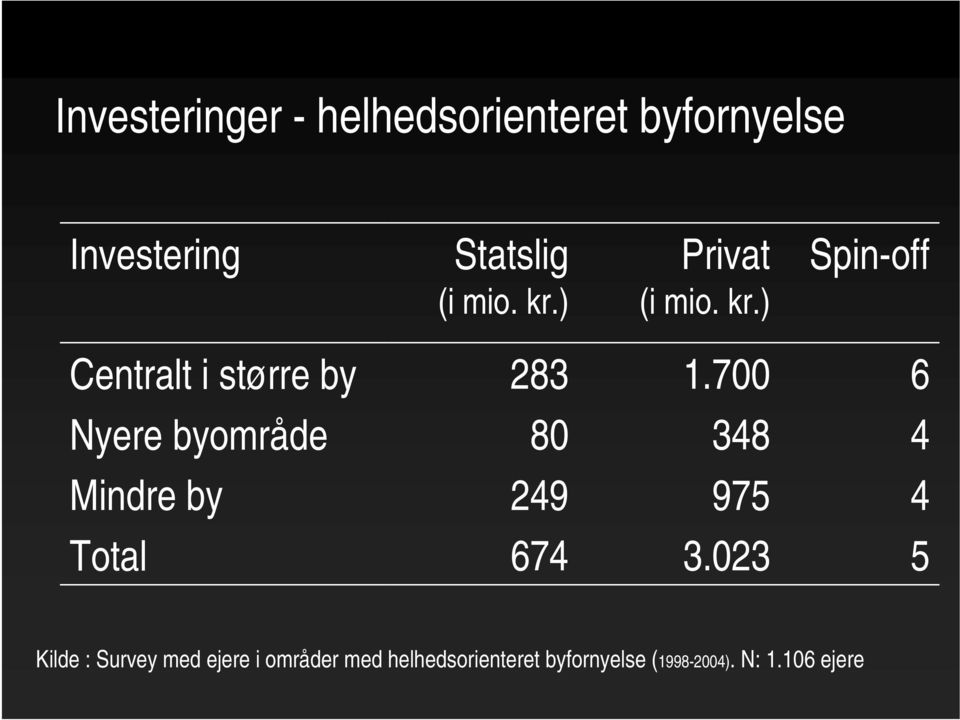700 6 Nyere byområde 80 348 4 Mindre by 249 975 4 Total 674 3.