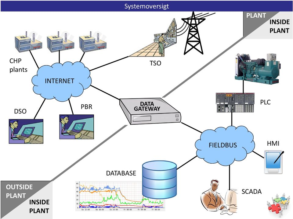 TSO DSO PBR DATA GATEWAY PLC FIELDBUS