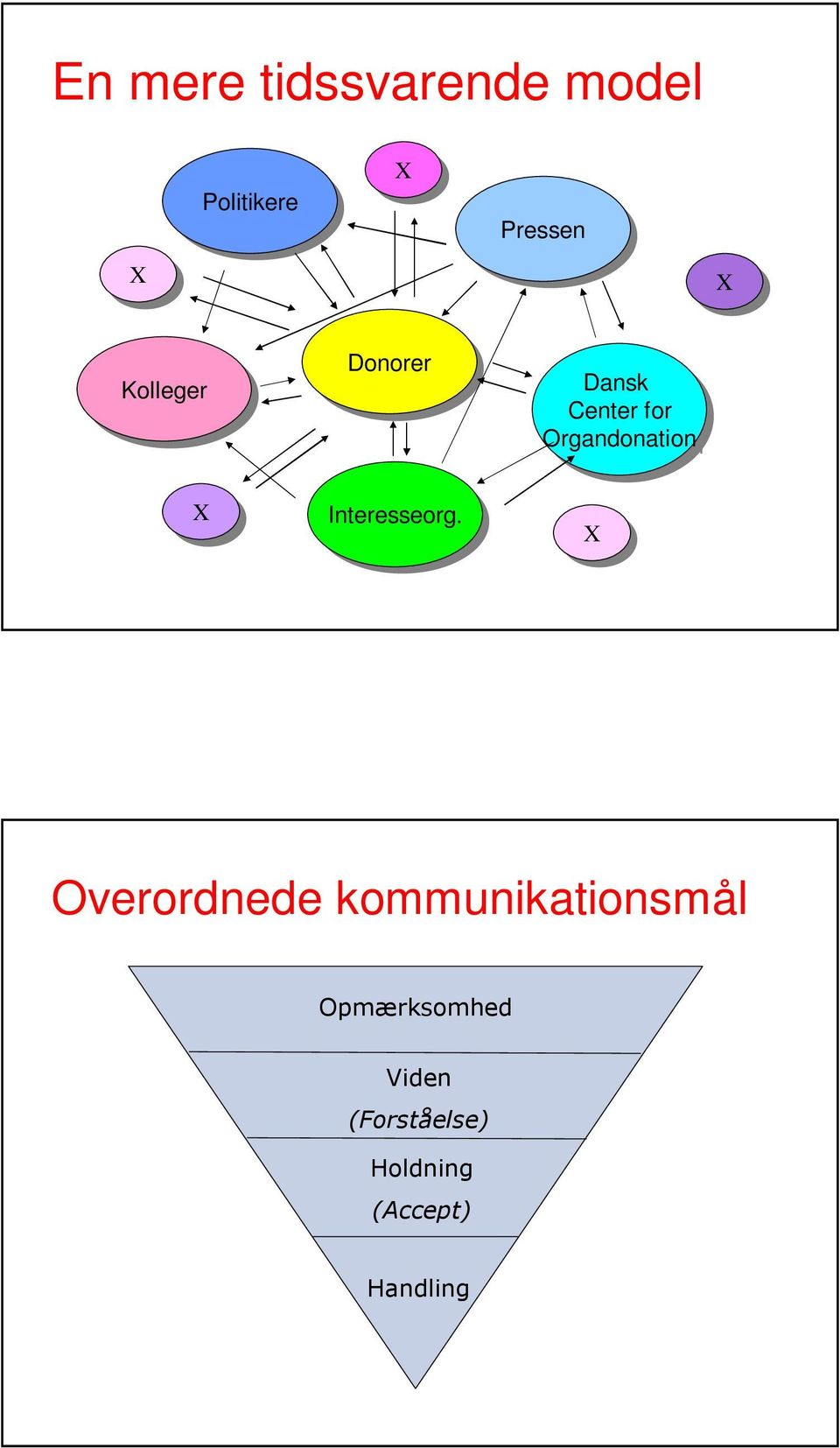 Organdonation XX Interesseorg.