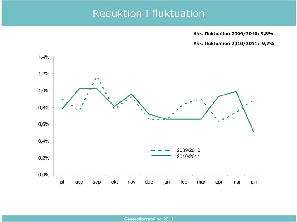 fluktuation 2010/2011; 9,7% 1,4% 1,2% 1,0% 0,8%