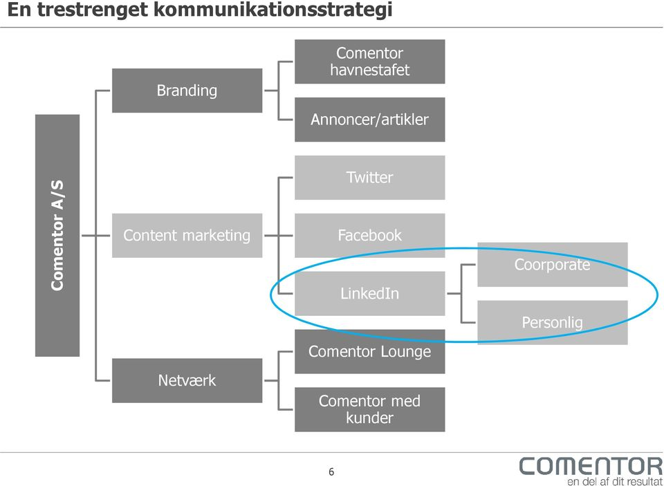 Content marketing Twitter Facebook LinkedIn