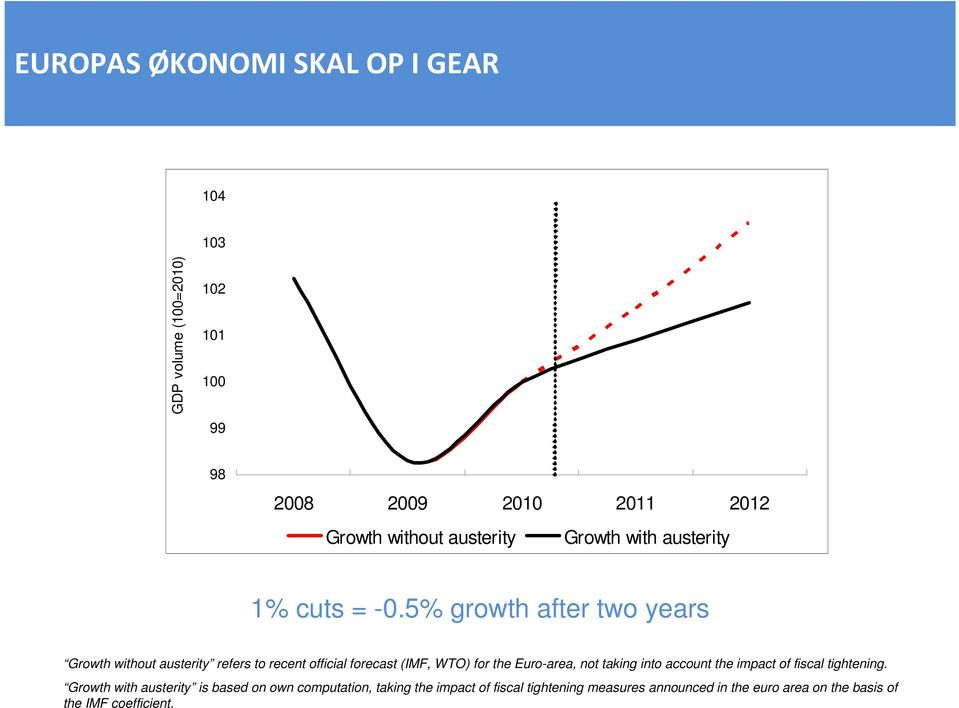 5% growth after two years Growth without austerity refers to recent official forecast (IMF, WTO) for the Euro-area, not
