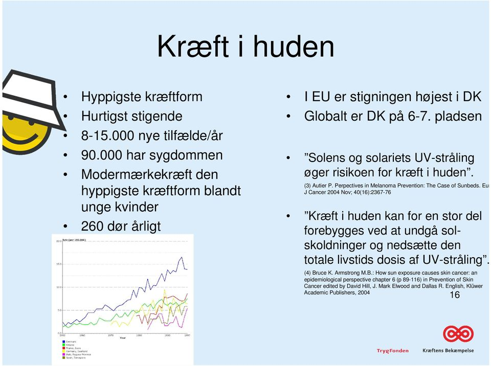 pladsen Solens og solariets UV-stråling øger risikoen for kræft i huden. (3) Autier P. Perpectives in Melanoma Prevention: The Case of Sunbeds.
