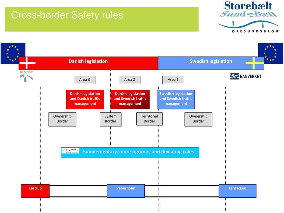 Swedish traffic management Swedish legislation and Swedish traffic management Ownership Border System Border