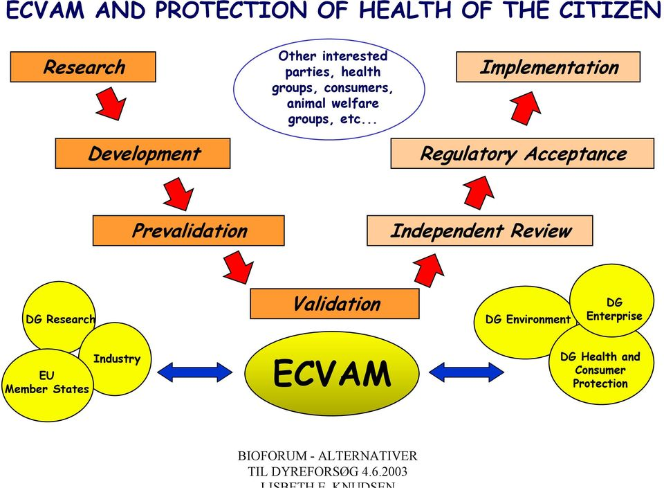 .. Implementation Regulatory Acceptance Prevalidation Independent Review DG Research
