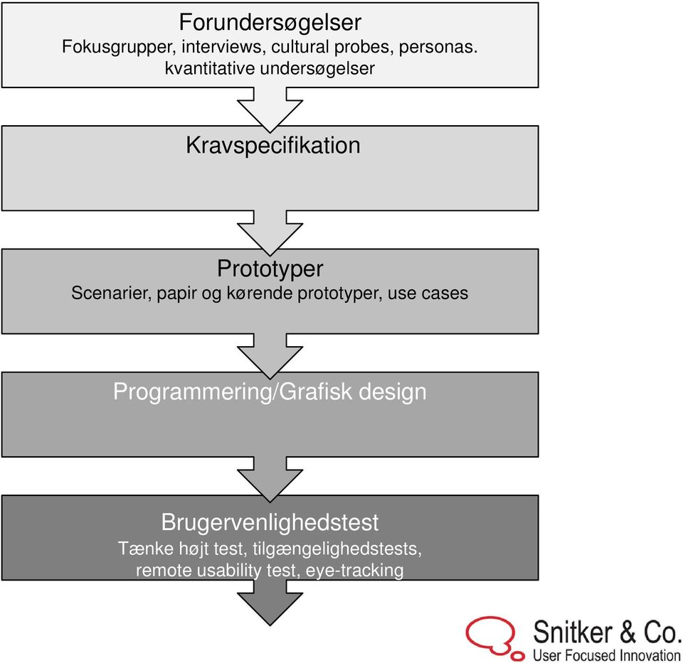 og kørende prototyper, use cases Programmering/Grafisk design
