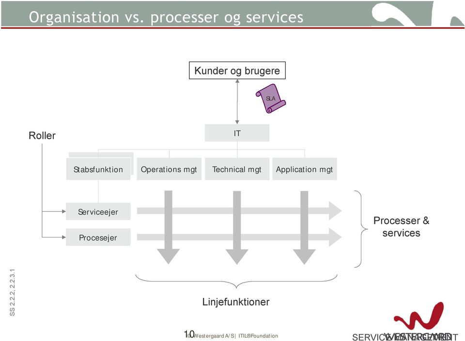 Stabsfunktion Operations mgt Technical mgt Application mgt