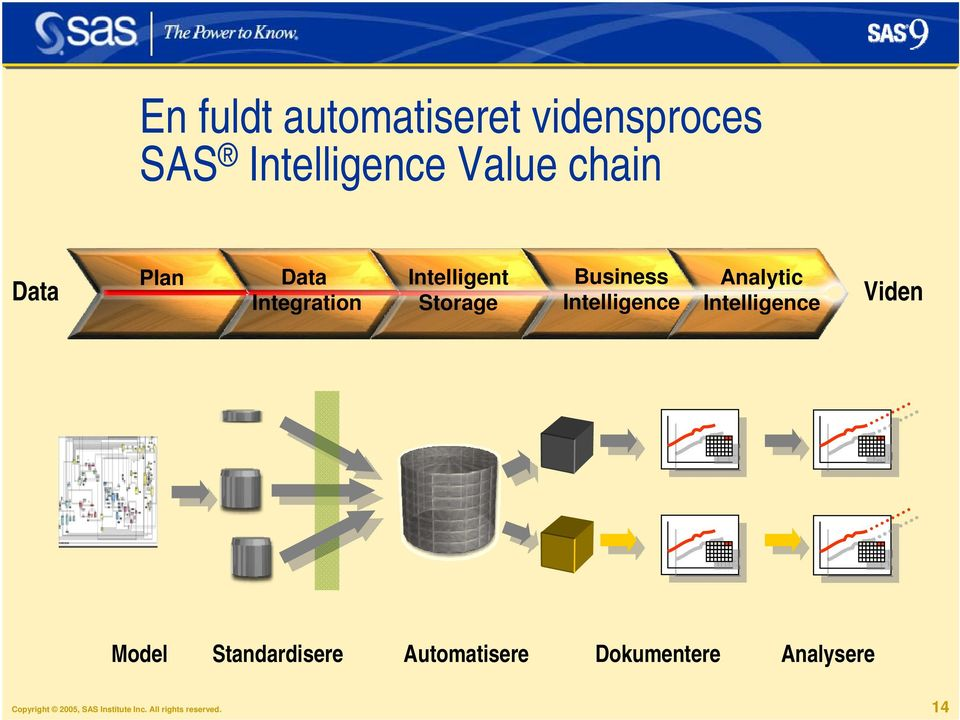 Analytic Intelligence Viden Model Standardisere Automatisere
