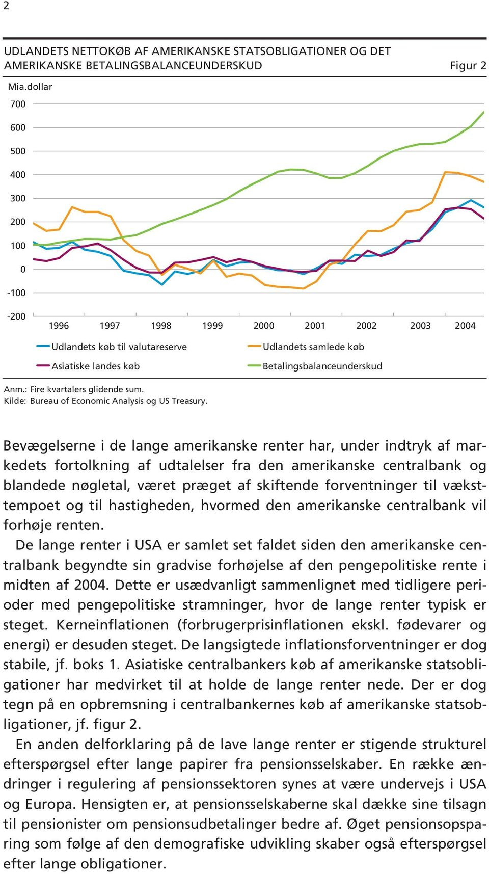 : Fire kvartalers glidende sum. Kilde: Bureau of Economic Analysis og US Treasury.