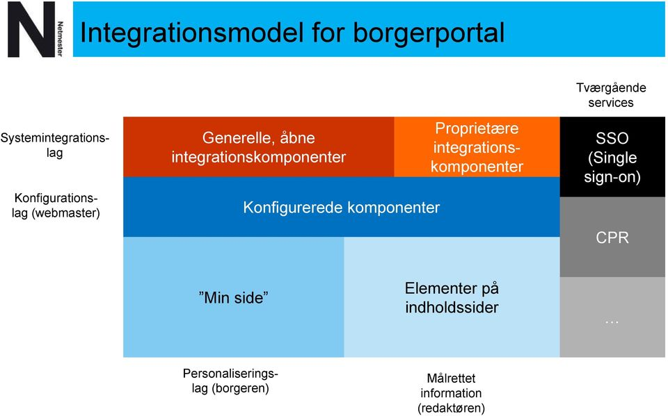 integrationskomponenter Konfigurerede komponenter Tværgående services SSO (Single
