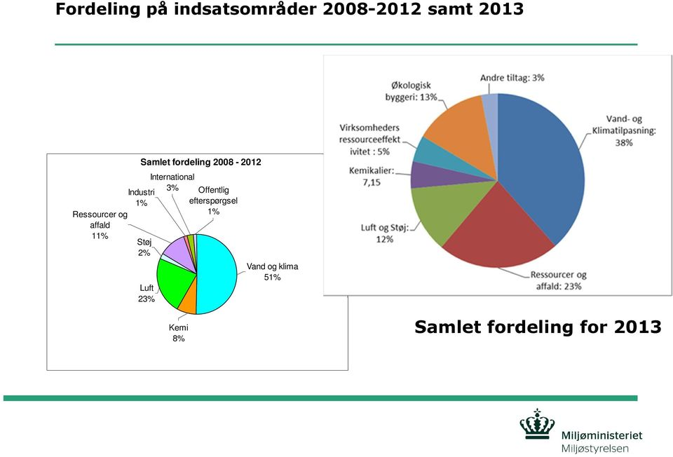 fordeling 2008-2012 Luft 23% International 3% Offentlig