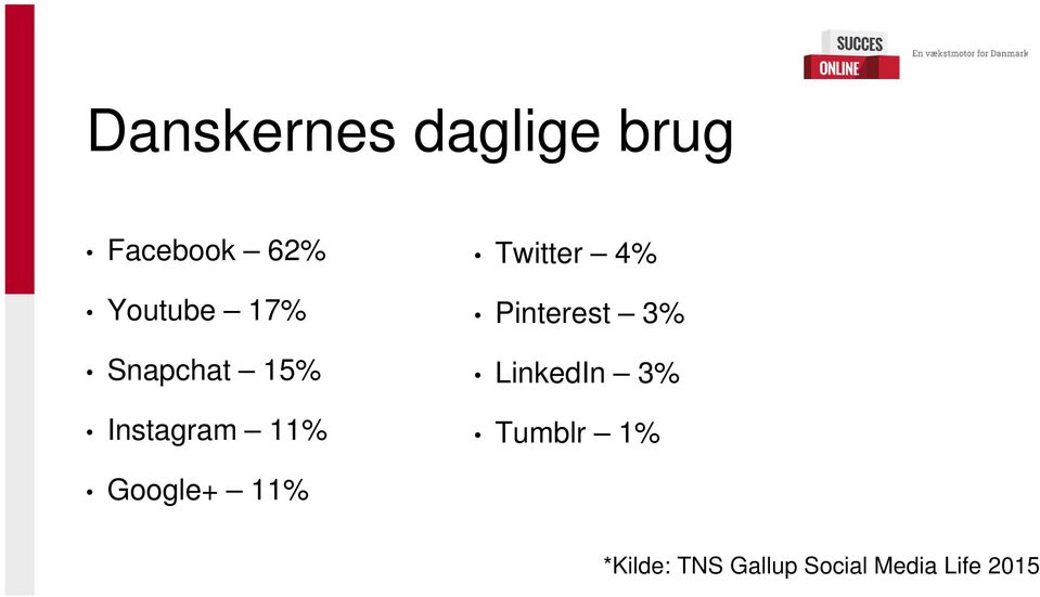Twitter 4% Pinterest 3% LinkedIn 3% Tumblr