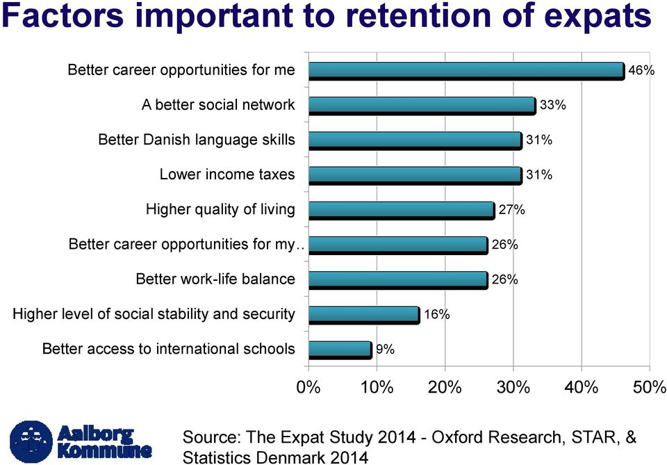 Better work-life balance 27% 26% 26% Higher level of social stability and security 16% Better access to