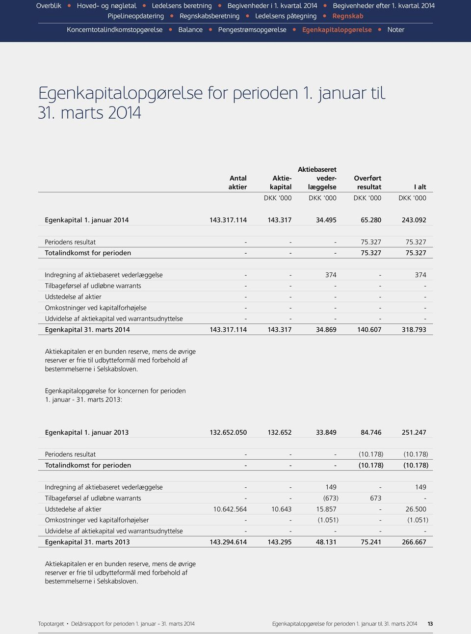 327 Totalindkomst for perioden - - - 75.327 75.