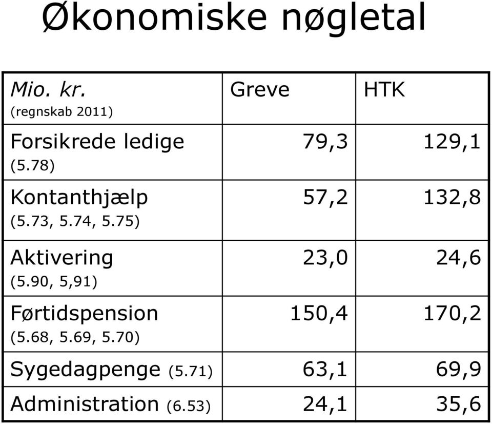90, 5,91) Greve HTK 79,3 129,1 57,2 132,8 23,0 24,6 Førtidspension
