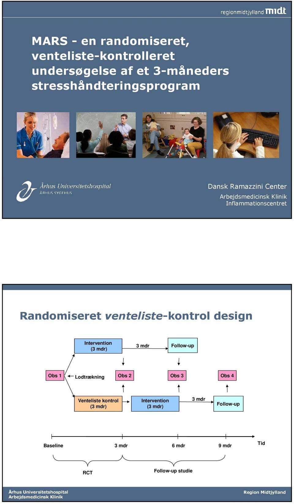 venteliste-kontrol design Intervention (3 mdr) 3 mdr Follow-up Obs 1 Lodtrækning Obs 2 Obs 3