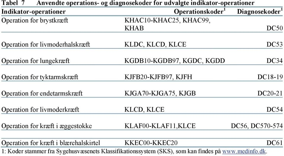 for endetarmskræft KJGA70-KJGA75, KJGB DC20-21 Operation for livmoderkræft KLCD, KLCE DC54 Operation for kræft i æggestokke KLAF00-KLAF11,KLCE DC56, DC570-574 Operation for kræft i