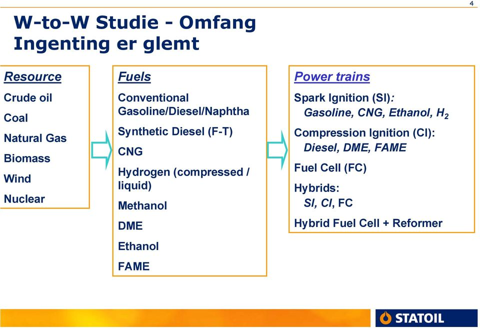 / liquid) Methanol DME Ethanol FAME Power trains Spark Ignition (SI): Gasoline, CNG, Ethanol, H 2