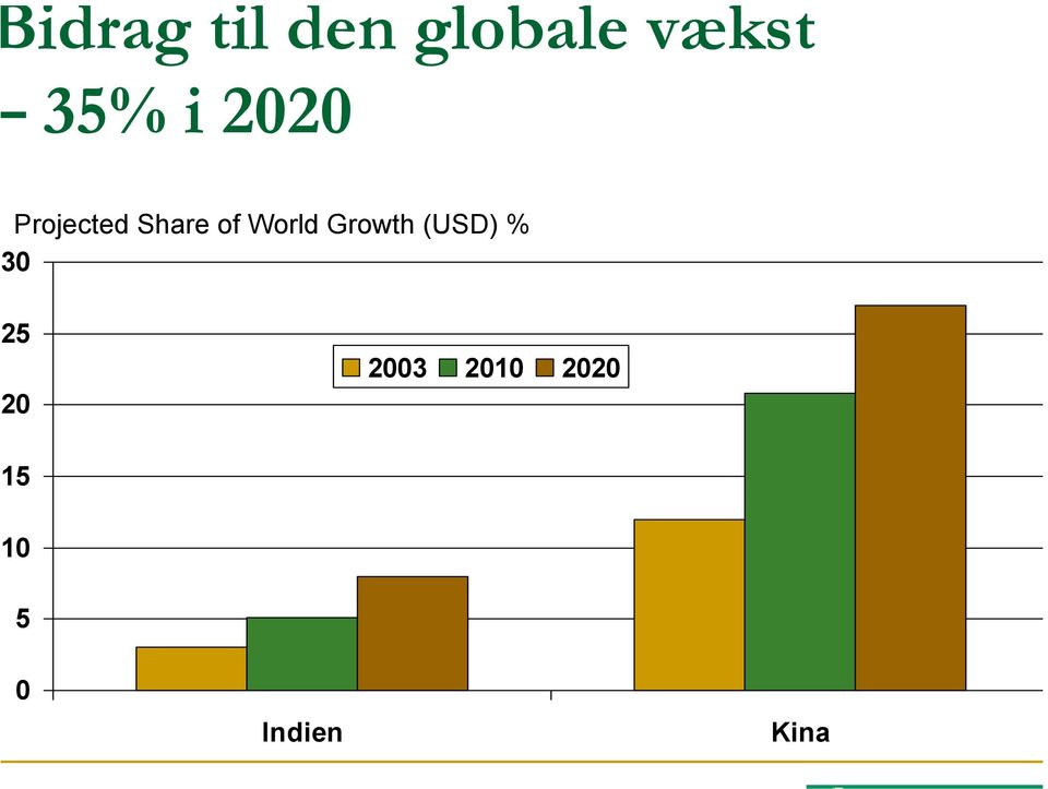 Share of World Growth