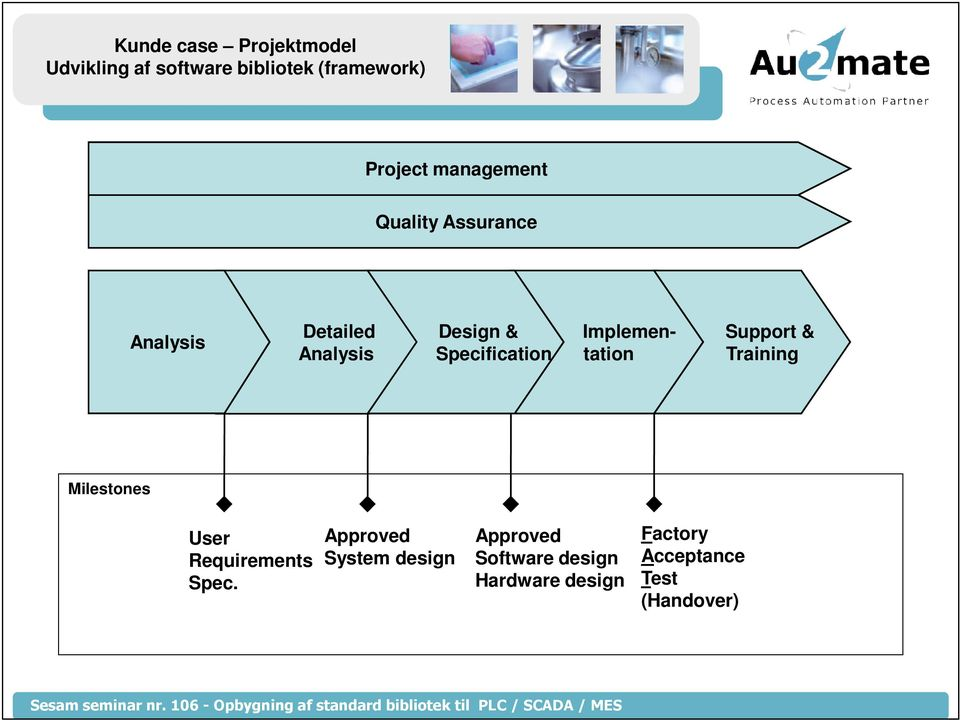Analysis Design & Specification Implemen- tation Support & Training Milestones User
