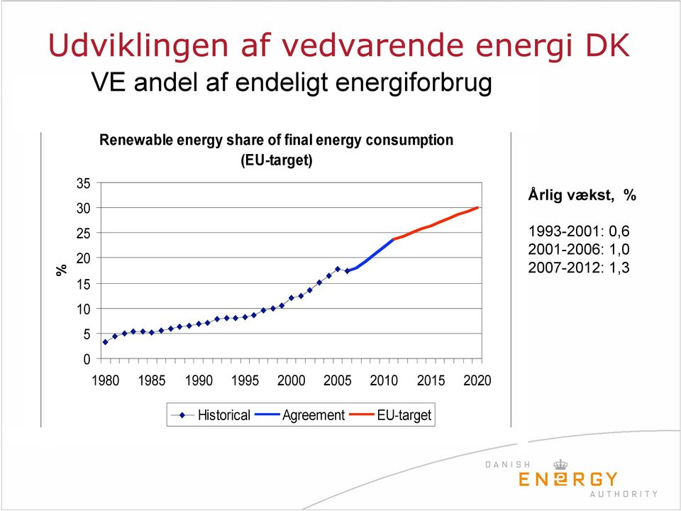 energy consumption (EU-target) 1980 1985 1990 1995 2000 2005 2010 2015 2020