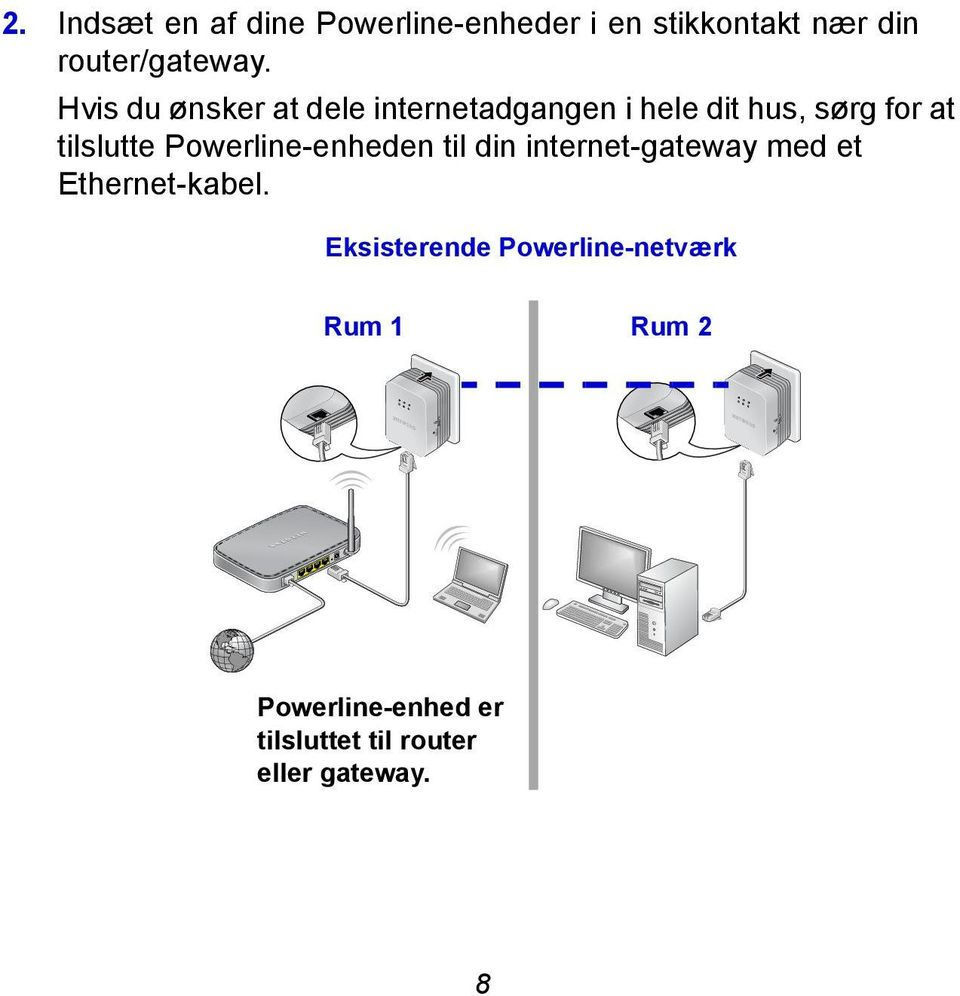 Powerline-enheden til din internet-gateway med et Ethernet-kabel.