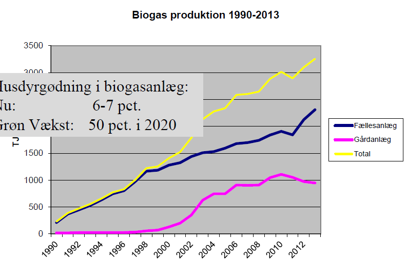 Target Green Growth Plan 50% of manure/slurry to be treated in biogas plants by 2020 19 PJ from biogas (total potential 40