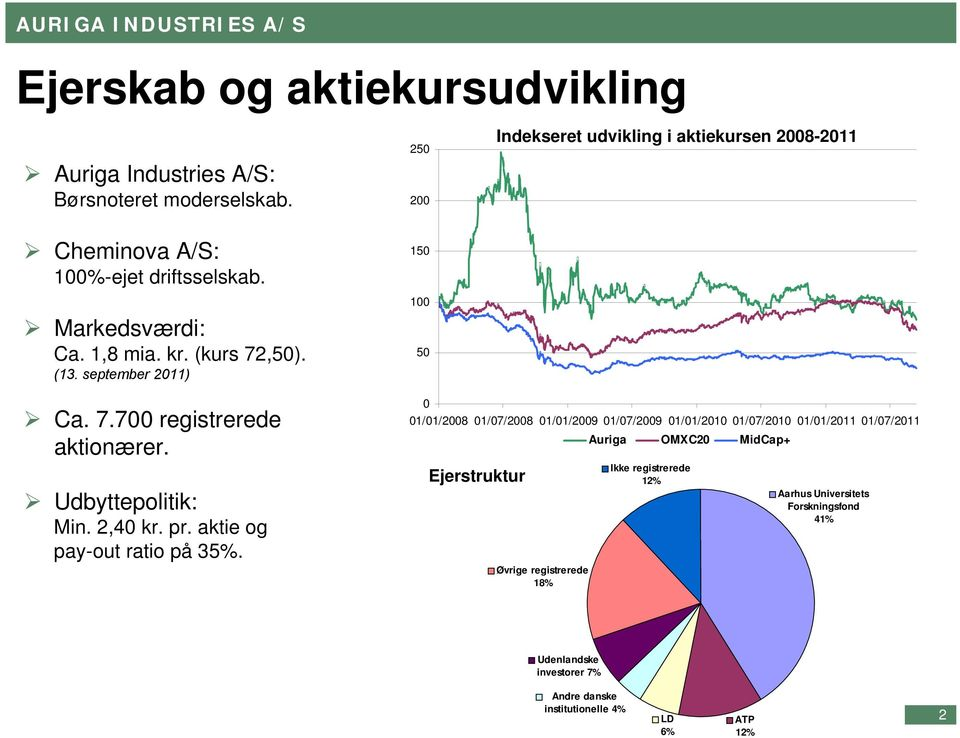 september 2011) 150 100 50 Ca. 7.700 registrerede aktionærer. Udbyttepolitik: Min. 2,40 kr. pr. aktie og pay-out ratio på 35%.