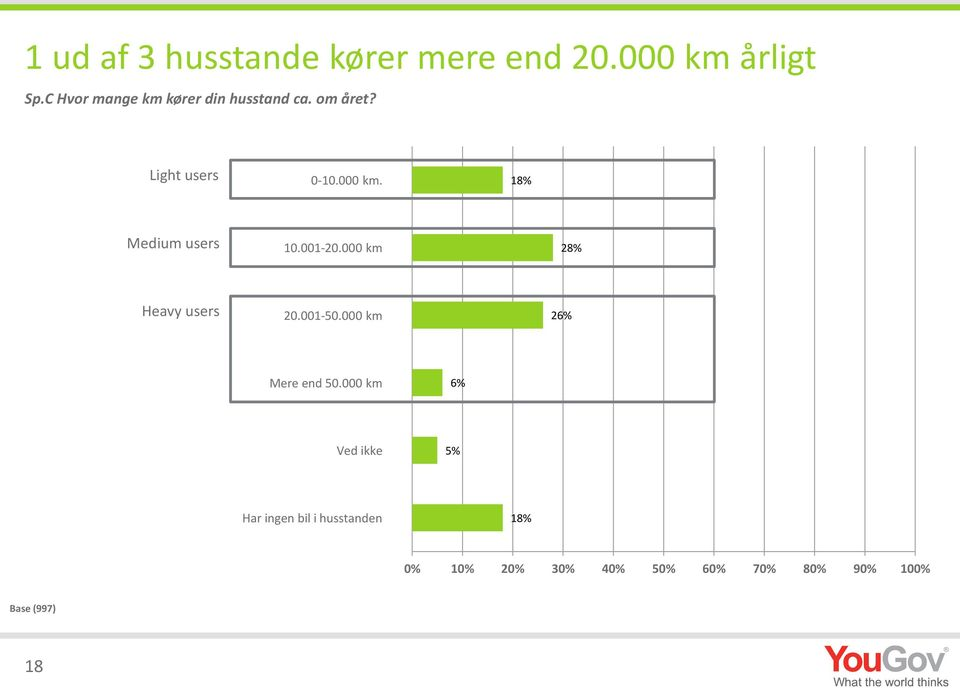 18% Medium users 10.001-20.000 km 28% Heavy users 20.001-50.