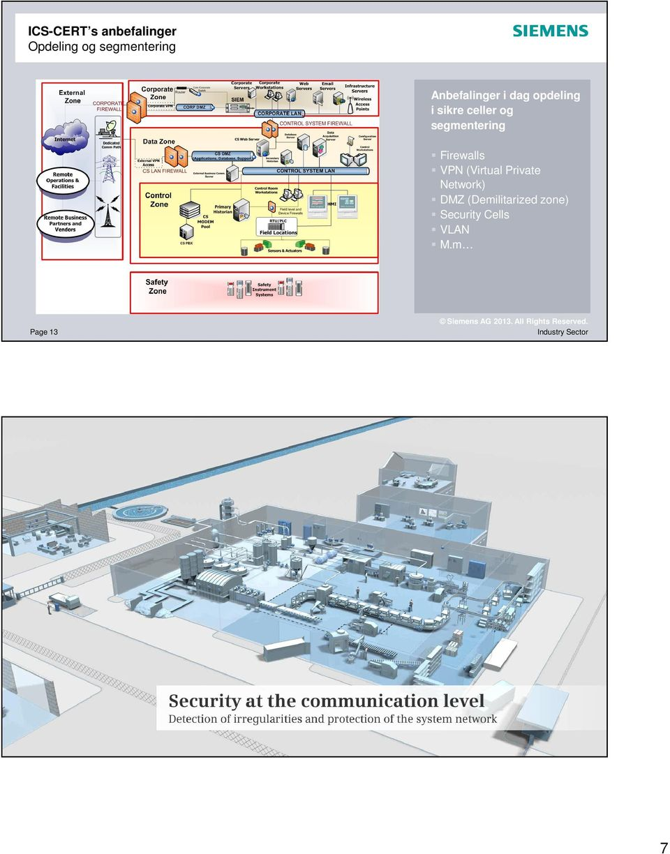 Firewalls VPN (Virtual Private Network) DMZ (Demilitarized