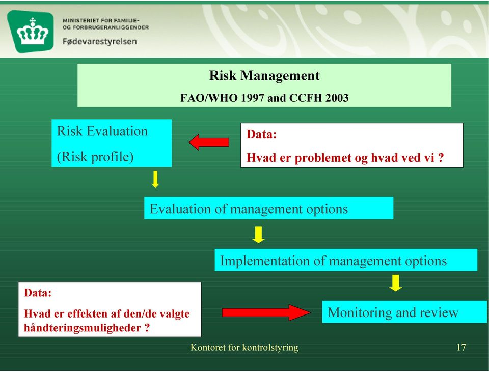 Evaluation of management options Implementation of management options