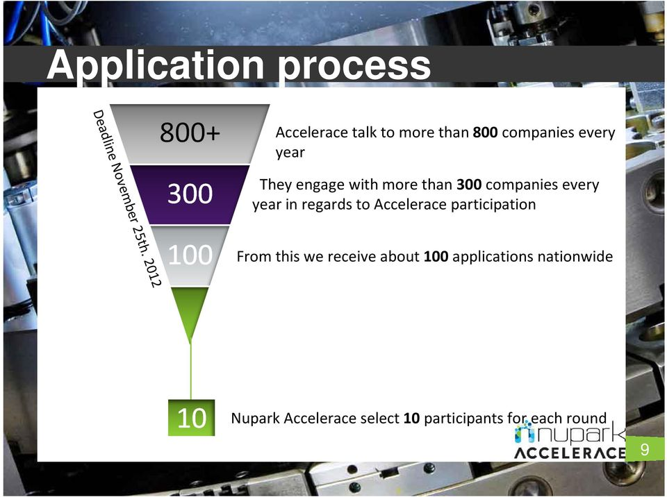 more than 300 companies every year in regards to Accelerace participation