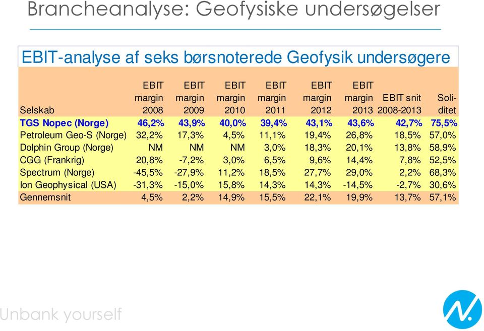26,8% 18,5% 57,0% Dolphin Group (Norge) NM NM NM 3,0% 18,3% 20,1% 13,8% 58,9% CGG (Frankrig) 20,8% -7,2% 3,0% 6,5% 9,6% 14,4% 7,8% 52,5% Spectrum (Norge) -45,5%