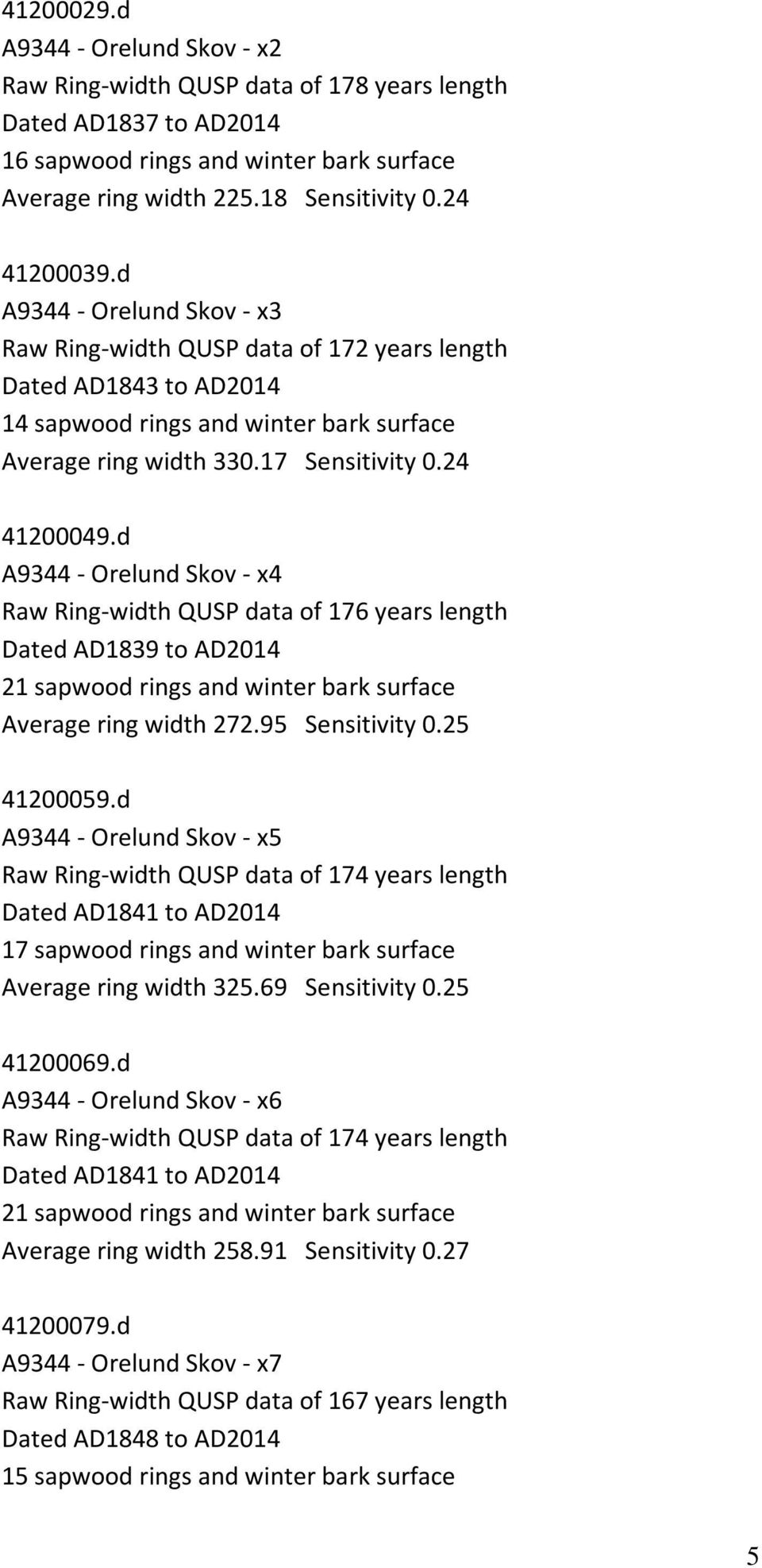 d A9344 - Orelund Skov - x4 Raw Ring-width QUSP data of 176 years length Dated AD1839 to AD2014 21 sapwood rings and winter bark surface Average ring width 272.95 Sensitivity 0.25 41200059.