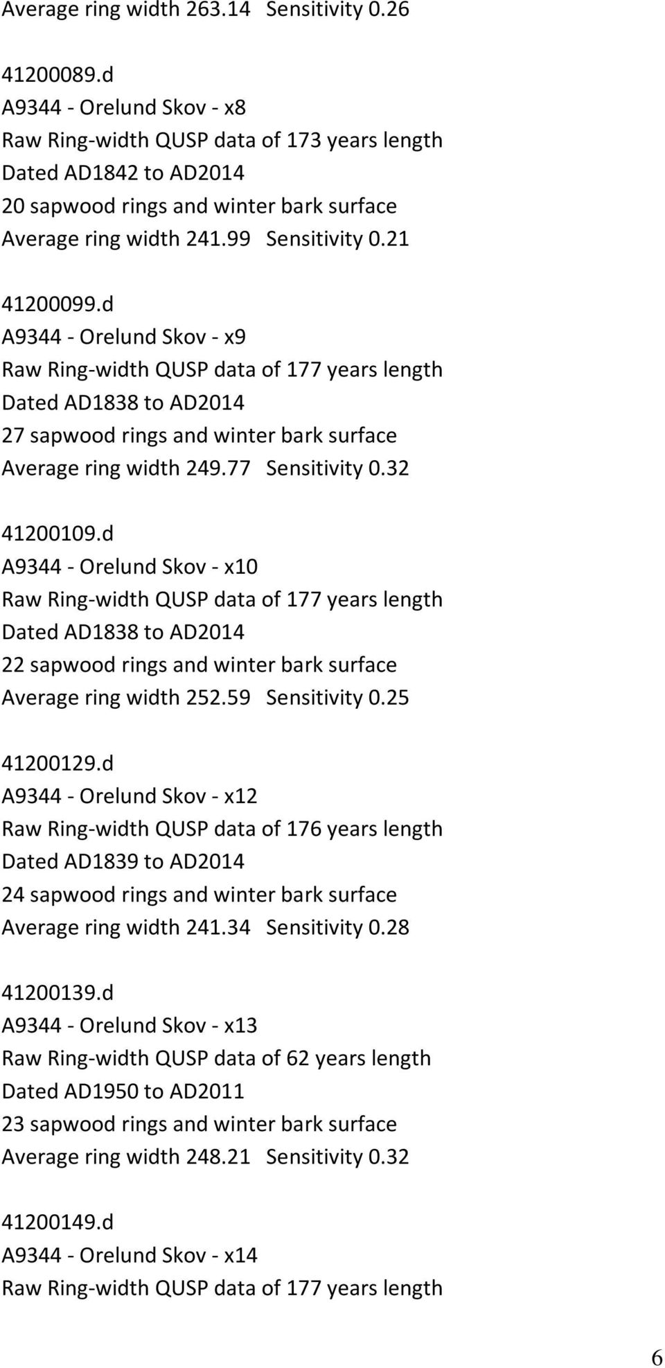 d A9344 - Orelund Skov - x9 Raw Ring-width QUSP data of 177 years length Dated AD1838 to AD2014 27 sapwood rings and winter bark surface Average ring width 249.77 Sensitivity 0.32 41200109.