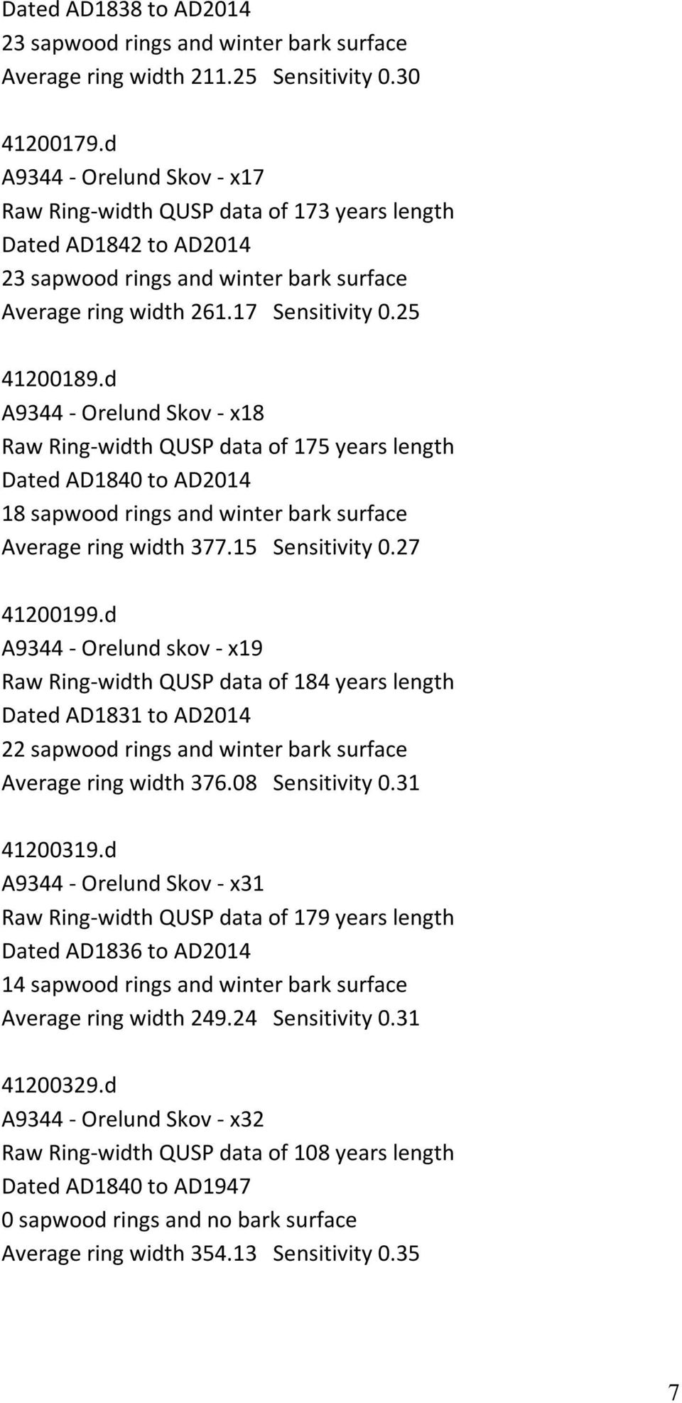 d A9344 - Orelund Skov - x18 Raw Ring-width QUSP data of 175 years length Dated AD1840 to AD2014 18 sapwood rings and winter bark surface Average ring width 377.15 Sensitivity 0.27 41200199.