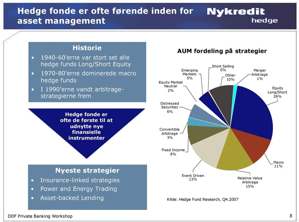 Equity Market Neutral 2% 6% 3% AUM fordeling på strategier Short Selling 0% Other 10% Merger 1% Equity Long/Short 26% Nyeste strategier