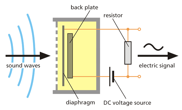 A moving diaphragm and a fixed back plate form a parallelplate capacitor, which is charged with a DC voltage. The sound waves hitting the microphone make the diaphragm vibrate.