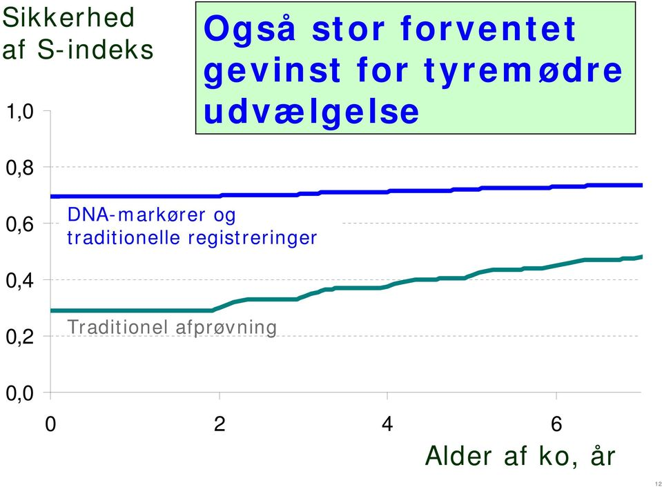 DNA-markører og traditionelle registreringer 0,4