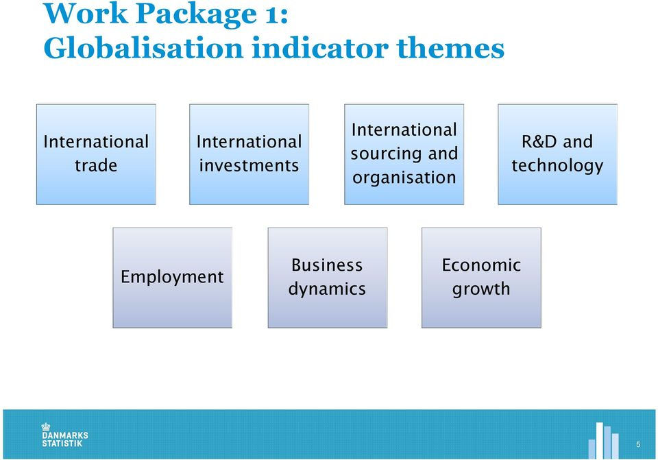 International sourcing and organisation R&D and