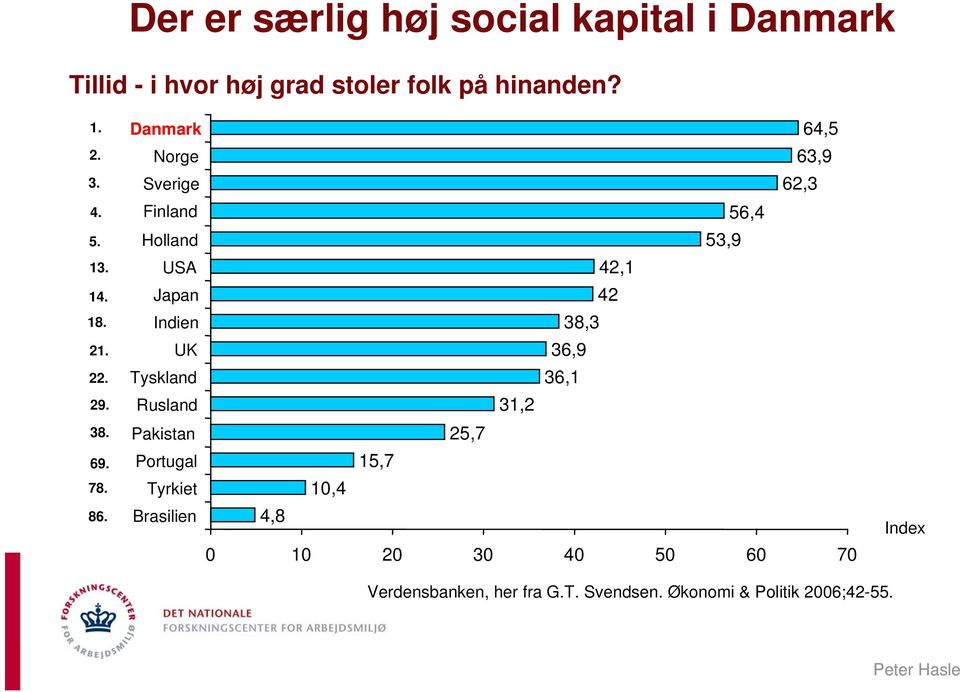 Danmark Norge Sverige 64,5 63,9 62,3 Finland Holland 56,4 53,9 USA Japan Indien UK Tyskland 42,1 42 38,3