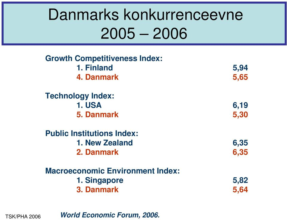 Danmark 5,30 Public Institutions Index: 1. New Zealand 6,35 2.