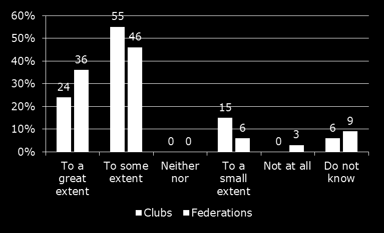 Results To what extent should federations and clubs do financial contributions in relation to